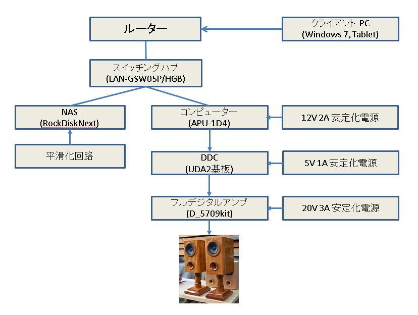 音楽を再生するコンピューターは、 音がよいと言われている APU,1D4 ですヤマモト・ツール・ワークス オンラインストアで買いました。 apu.1c用のlightMPD,v0.08